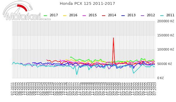 Honda PCX 125 2011-2017