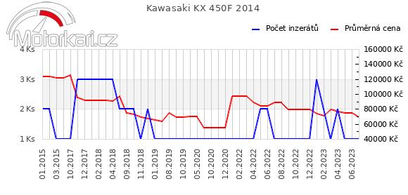 Kawasaki KX 450F 2014