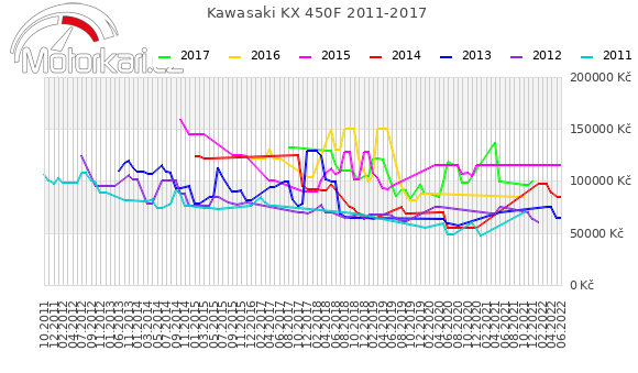 Kawasaki KX 450F 2011-2017
