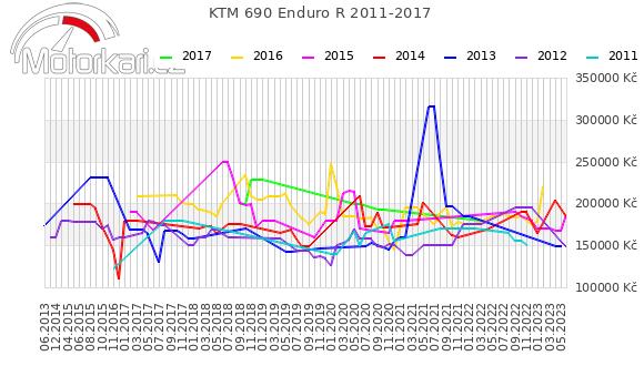 KTM 690 Enduro R 2011-2017