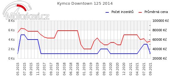 Kymco Downtown 125 2014