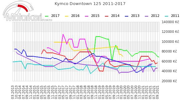 Kymco Downtown 125 2011-2017