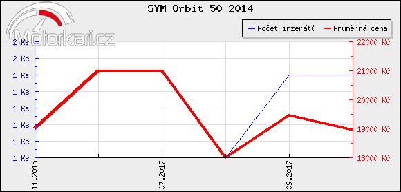 SYM Orbit 50 2014
