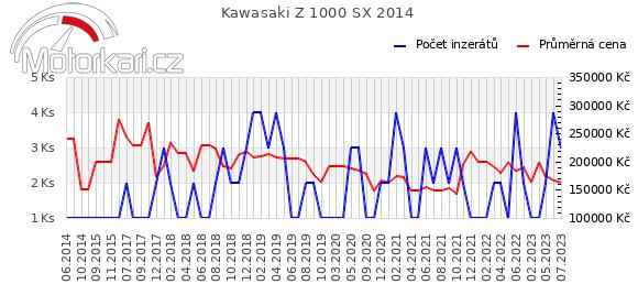 Kawasaki Z 1000 SX 2014