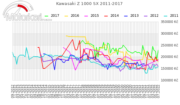 Kawasaki Z 1000 SX 2011-2017