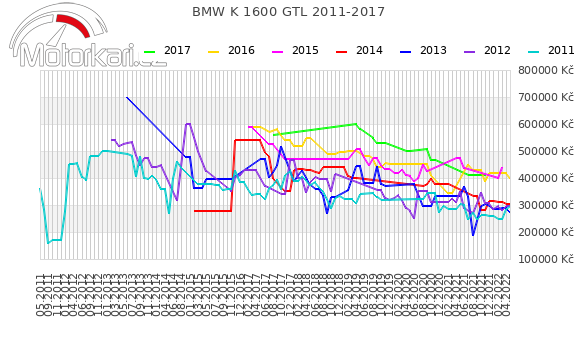 BMW K 1600 GTL 2011-2017