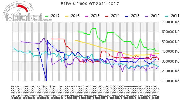 BMW K 1600 GT 2011-2017