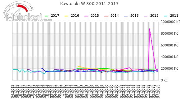 Kawasaki W 800 2011-2017