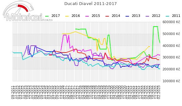 Ducati Diavel 2011-2017