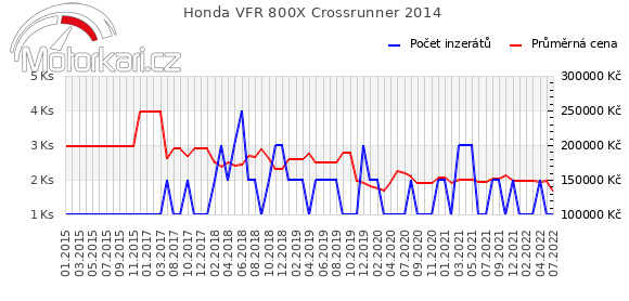 Honda VFR 800X Crossrunner 2014