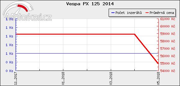 Vespa PX 125 2014