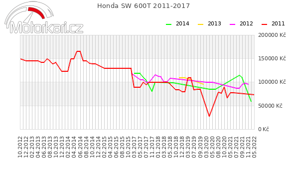 Honda SW 600T 2011-2017