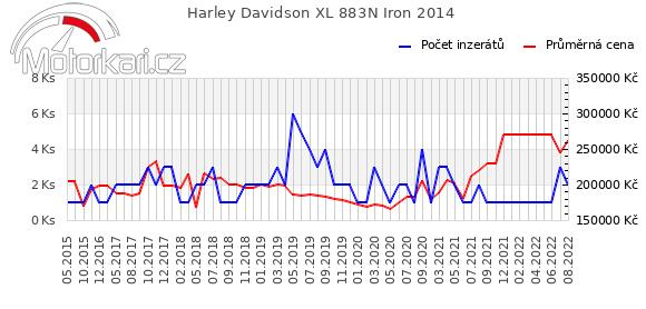 Harley Davidson XL 883N Iron 2014