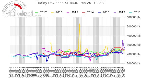 Harley Davidson XL 883N Iron 2011-2017