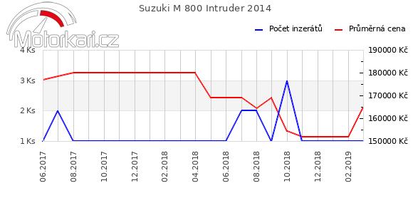 Suzuki M 800 Intruder 2014