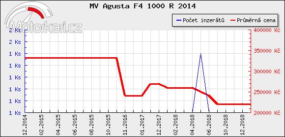 MV Agusta F4 1000 R 2014