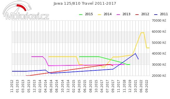 Jawa 125/810 Travel 2011-2017