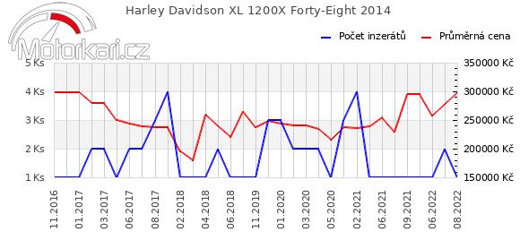 Harley Davidson XL 1200X Forty-Eight 2014