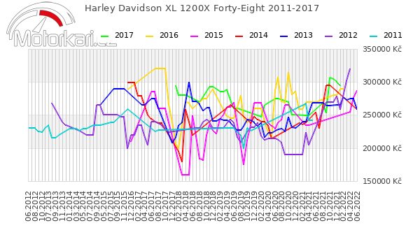 Harley Davidson XL 1200X Forty-Eight 2011-2017