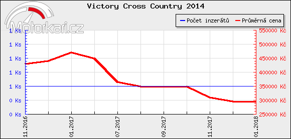 Victory Cross Country 2014