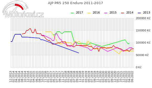 AJP PR5 250 Enduro 2011-2017