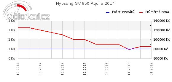 Hyosung GV 650 Aquila 2014