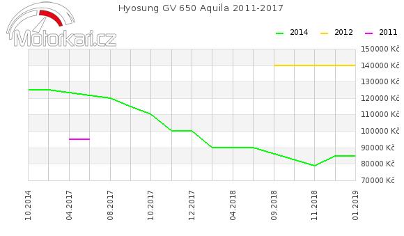 Hyosung GV 650 Aquila 2011-2017
