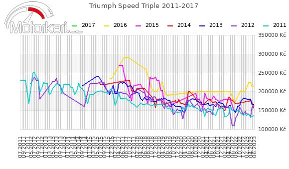 Triumph Speed Triple 2011-2017
