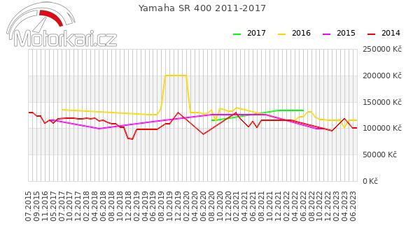 Yamaha SR 400 2011-2017