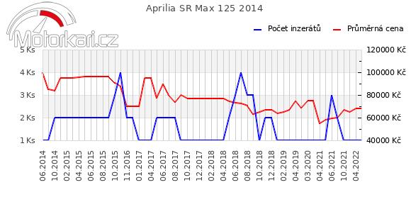 Aprilia SR Max 125 2014