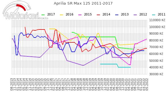 Aprilia SR Max 125 2011-2017