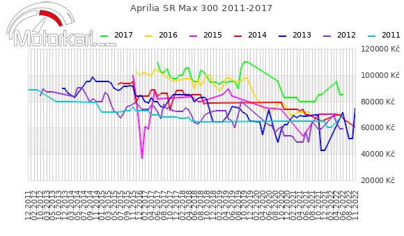 Aprilia SR Max 300 2011-2017