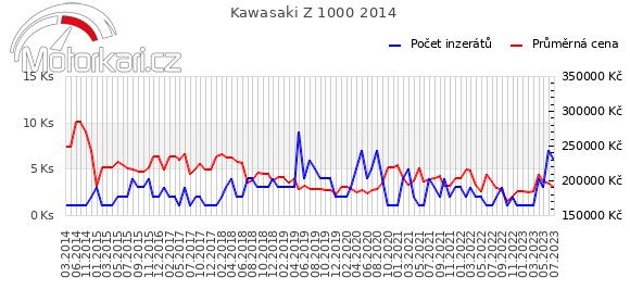 Kawasaki Z 1000 2014