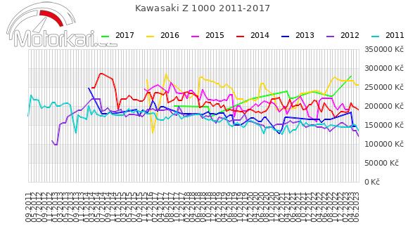 Kawasaki Z 1000 2011-2017