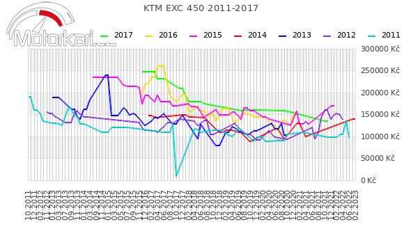KTM EXC 450 2011-2017
