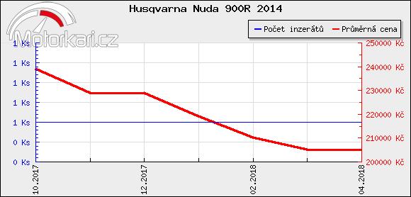 Husqvarna Nuda 900R 2014