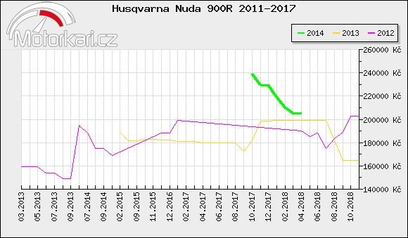 Husqvarna Nuda 900R 2011-2017