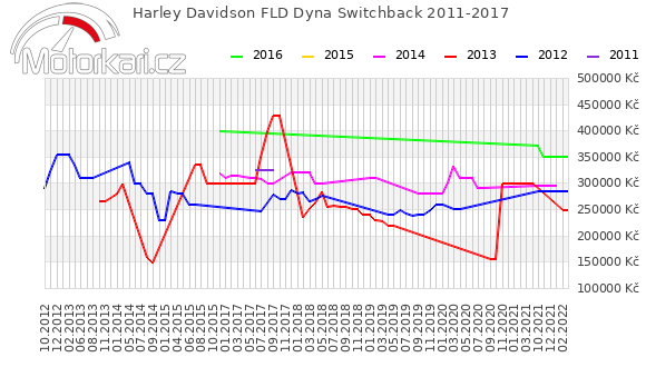 Harley Davidson FLD Dyna Switchback 2011-2017