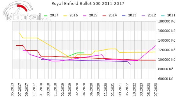 Royal Enfield Bullet 500 2011-2017