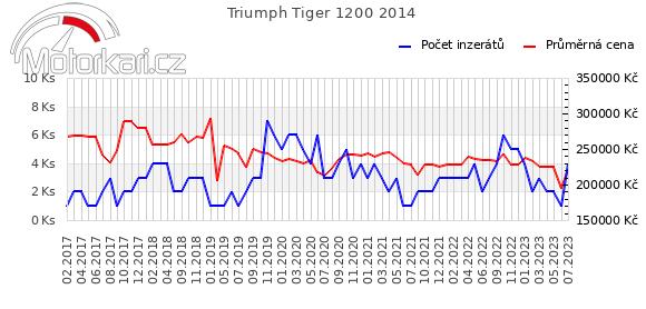 Triumph Tiger Explorer 2014