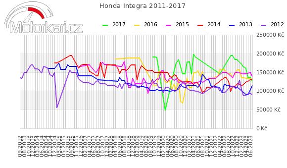 Honda Integra 2011-2017