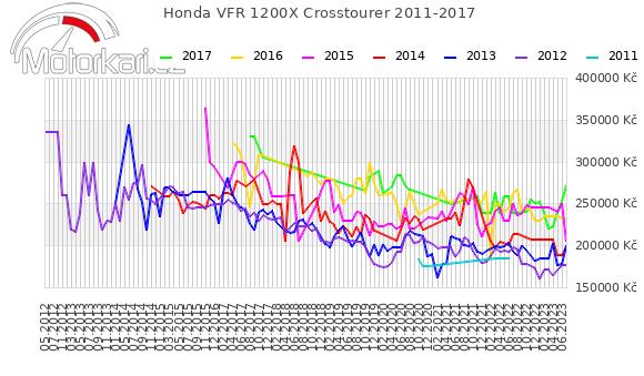 Honda VFR 1200X Crosstourer 2011-2017