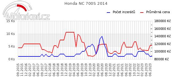 Honda NC 700S 2014