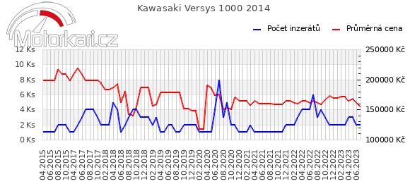 Kawasaki Versys 1000 2014