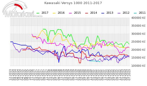 Kawasaki Versys 1000 2011-2017
