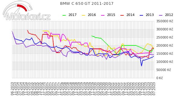 BMW C 650 GT 2011-2017