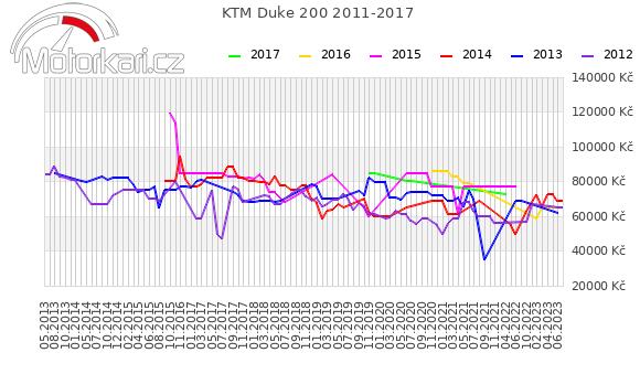 KTM Duke 200 2011-2017