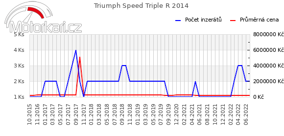 Triumph Speed Triple R 2014