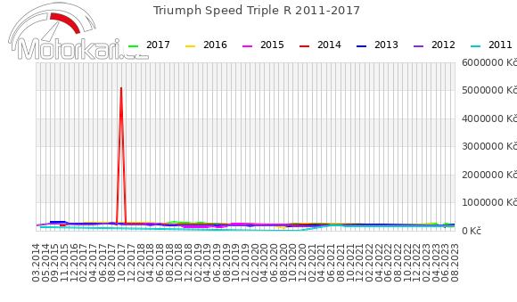 Triumph Speed Triple R 2011-2017