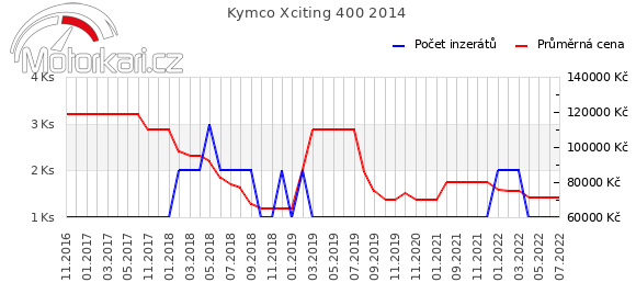 Kymco Xciting 400 2014